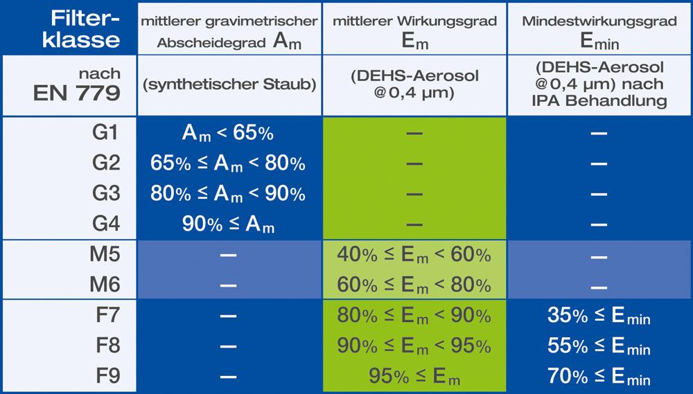 Filtertechnologie Normen Tabelle
