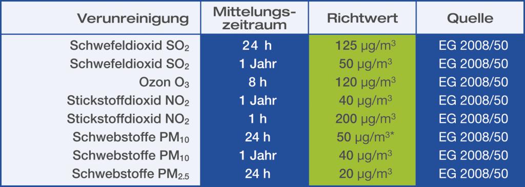 Umgebungsareosole_Tabelle