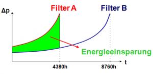 Energieeinsparung, Effizienz, Umwelt,
