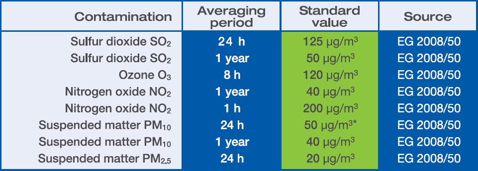 Air pollution/limit value EC Directive 2008/50/EG
