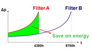 example of energy saving, save on energy