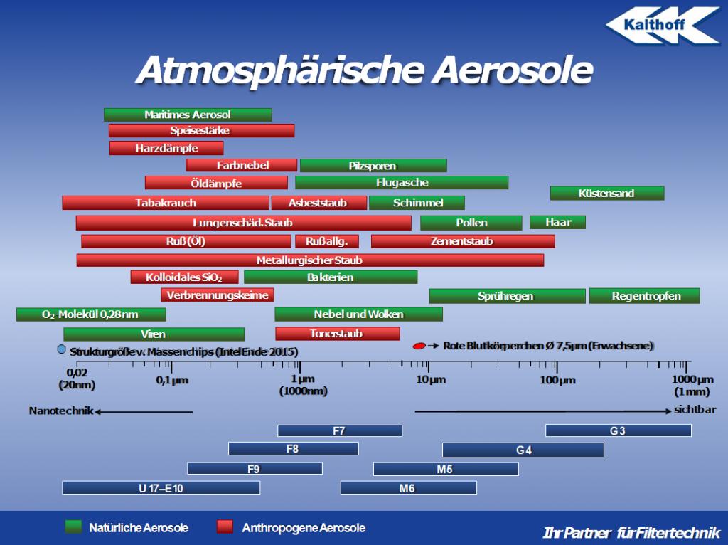 Atmosphaerische Aerosole