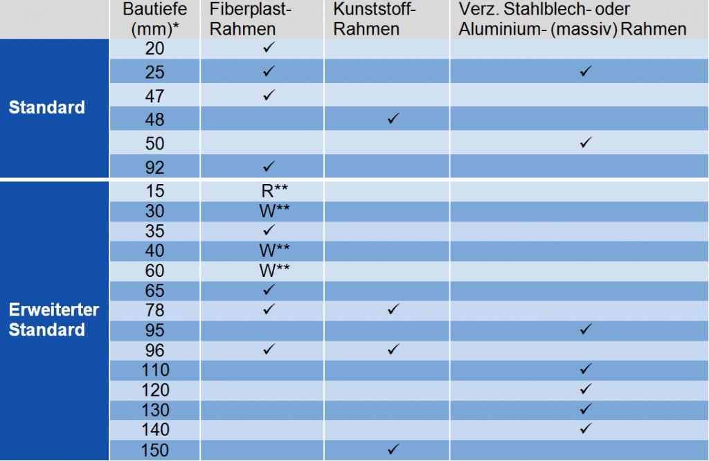 Standardbautiefen und erweiterte Standardbautiefen für W-Line und RELIM Filterzellen