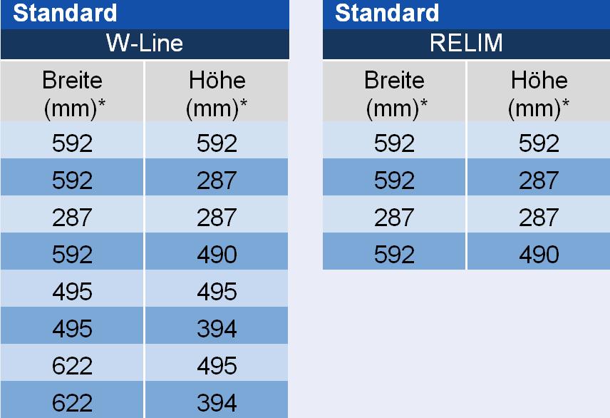 Frontabmessungen Filterzelle W-Line und RELIM